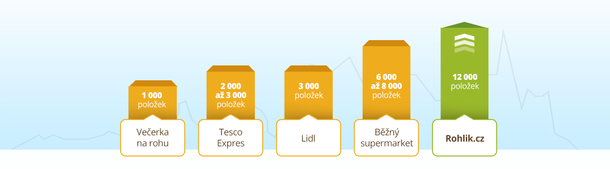 Už 160 000 spokojených zákazníků nakupuje potraviny online na Rohlíku. Velký výběr, výhodné ceny, doručení až domů. Vyzkoušejte to také.